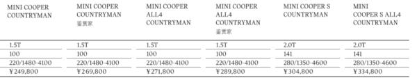 新款MINI COUNTRYMAN各版本价格