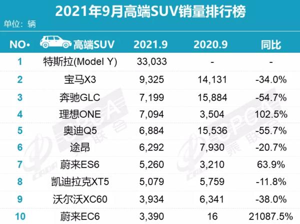 9月高端SUV销量排行榜(图源乘联会)