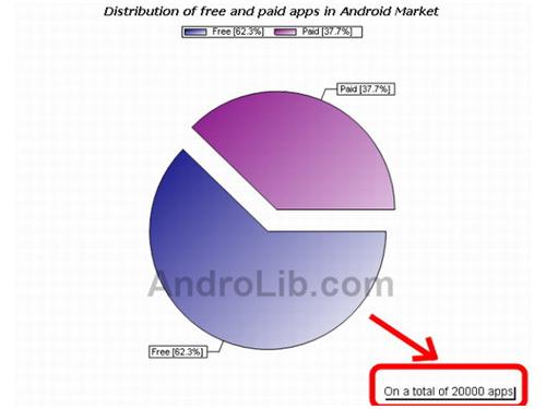 谷歌Android Market应用程序超过2万款
